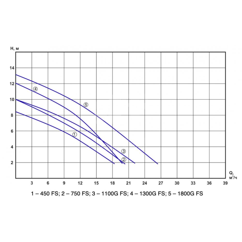 Характеристики - Насос дренажный FekaPump